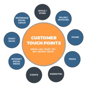 customer touch point